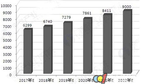 门窗行业发展状态良好 行业产销规模呈上升态势